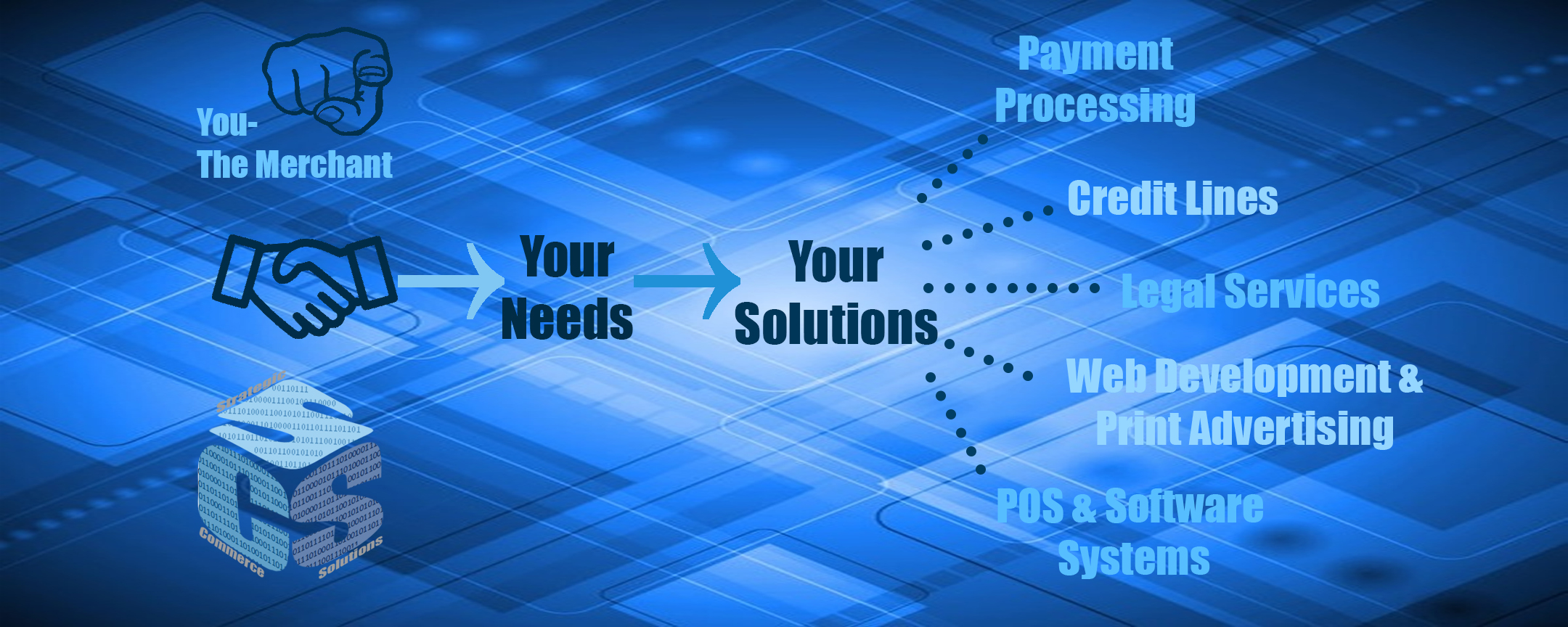 You - The Merchant. -> Your Needs. -> Your Solutions -> Payment Processing, Credit Lines, Legal Services, Advertising, POS & Software Systems.